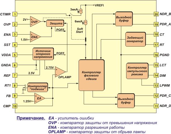 Функционирование OZ960 Схема